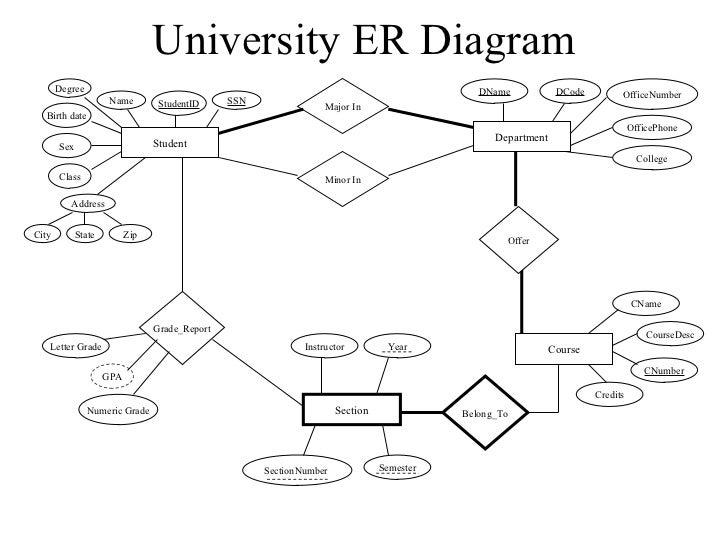 example of database system application