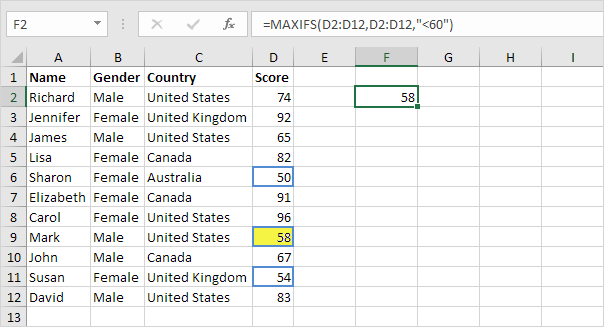 example of highest dass scores