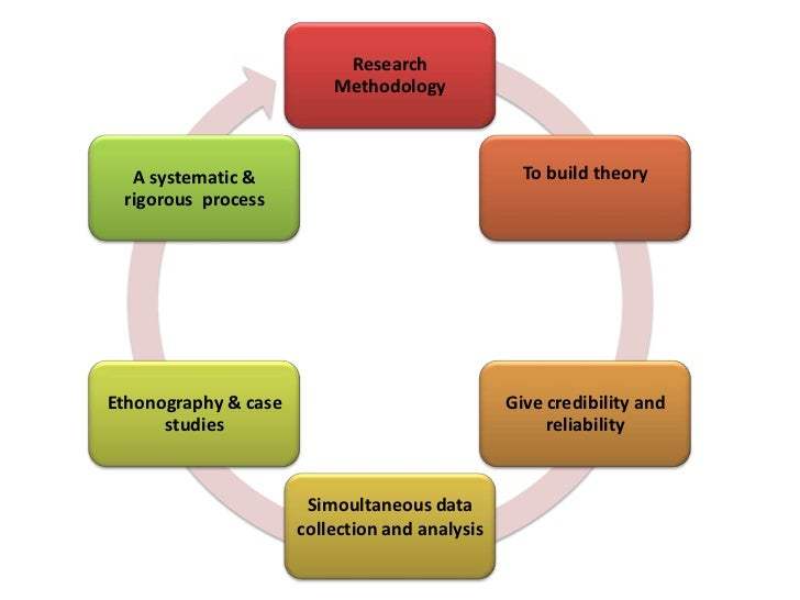 example of grounded theory research title