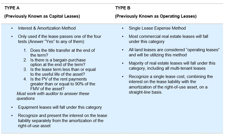right of use asset example