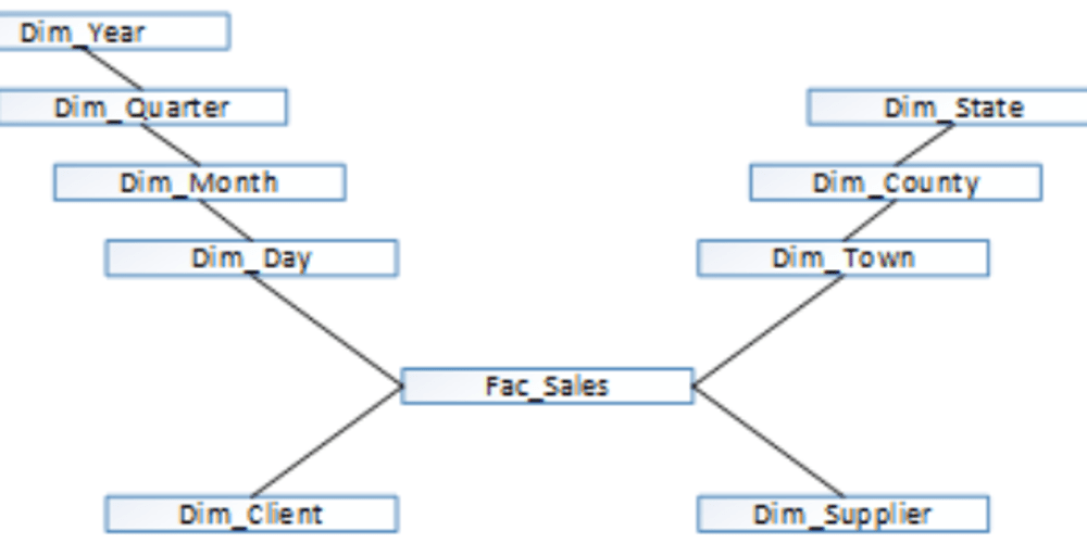 conformed dimension example in obiee