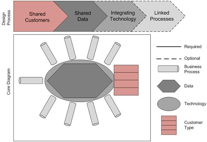 mcdonalds enterprise data architecture diagram example