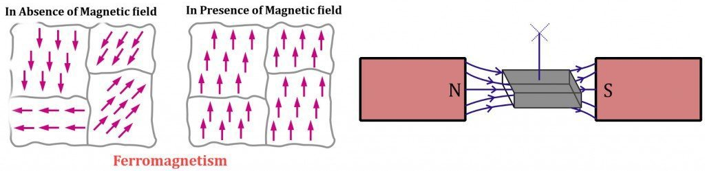 what is ferromagnetic material give an example