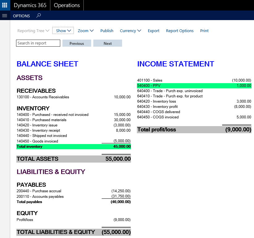 purchase price variance report example