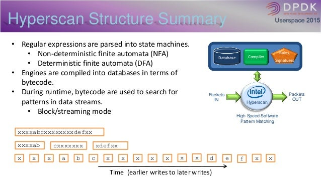 pattern matching in data structure with example
