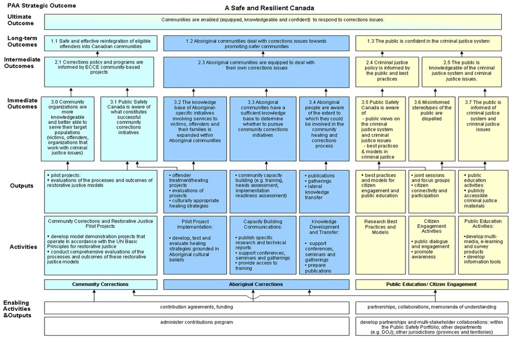 canadian model of occupational performance and engagement example