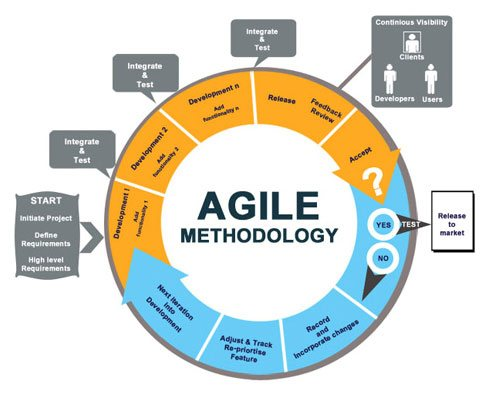 what is agile model with example