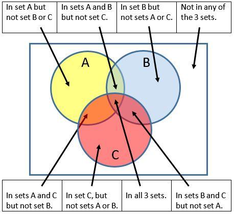 3 way venn diagram example