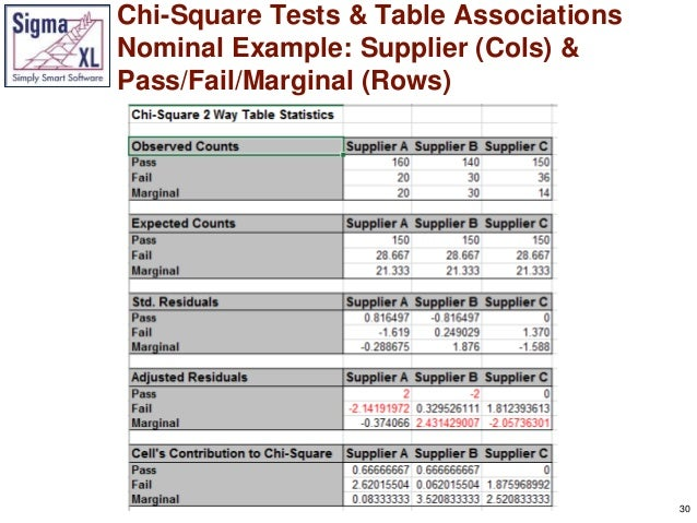 chi square test 2x2 contingency table example