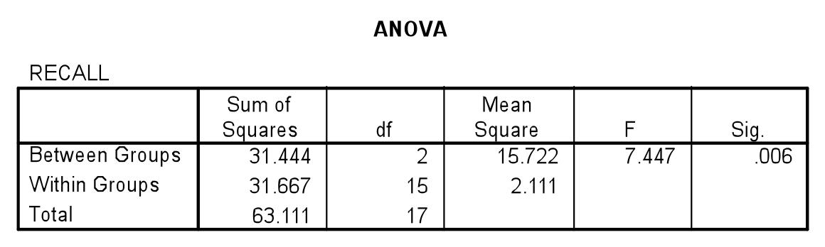 one way anova calculation example