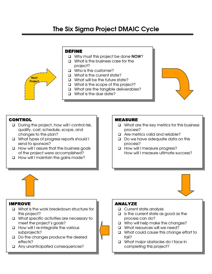 lean six sigma project charter example
