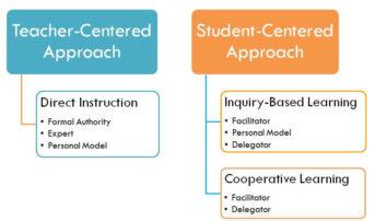 example of teacher centered approach