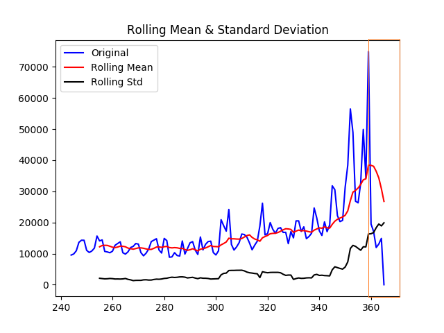 non stationary time series example