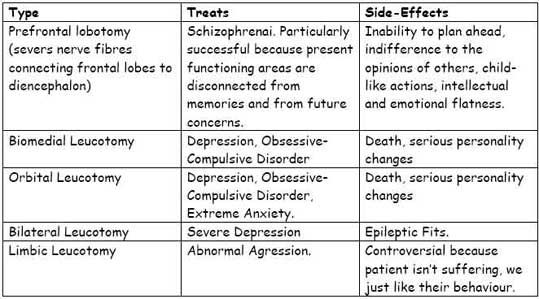 example of biopsychosocial approach in psychology