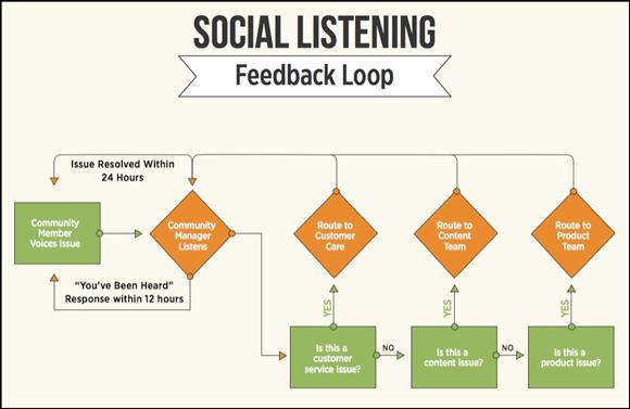 an example of a negative feedback loop