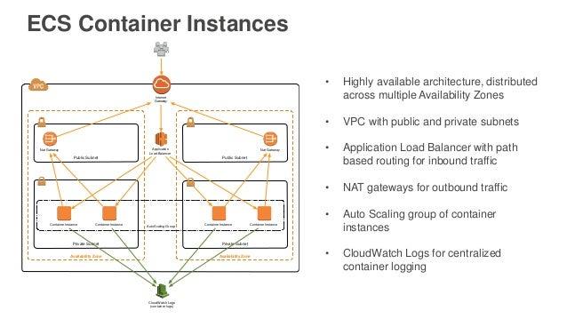 aws cli create load balancer example