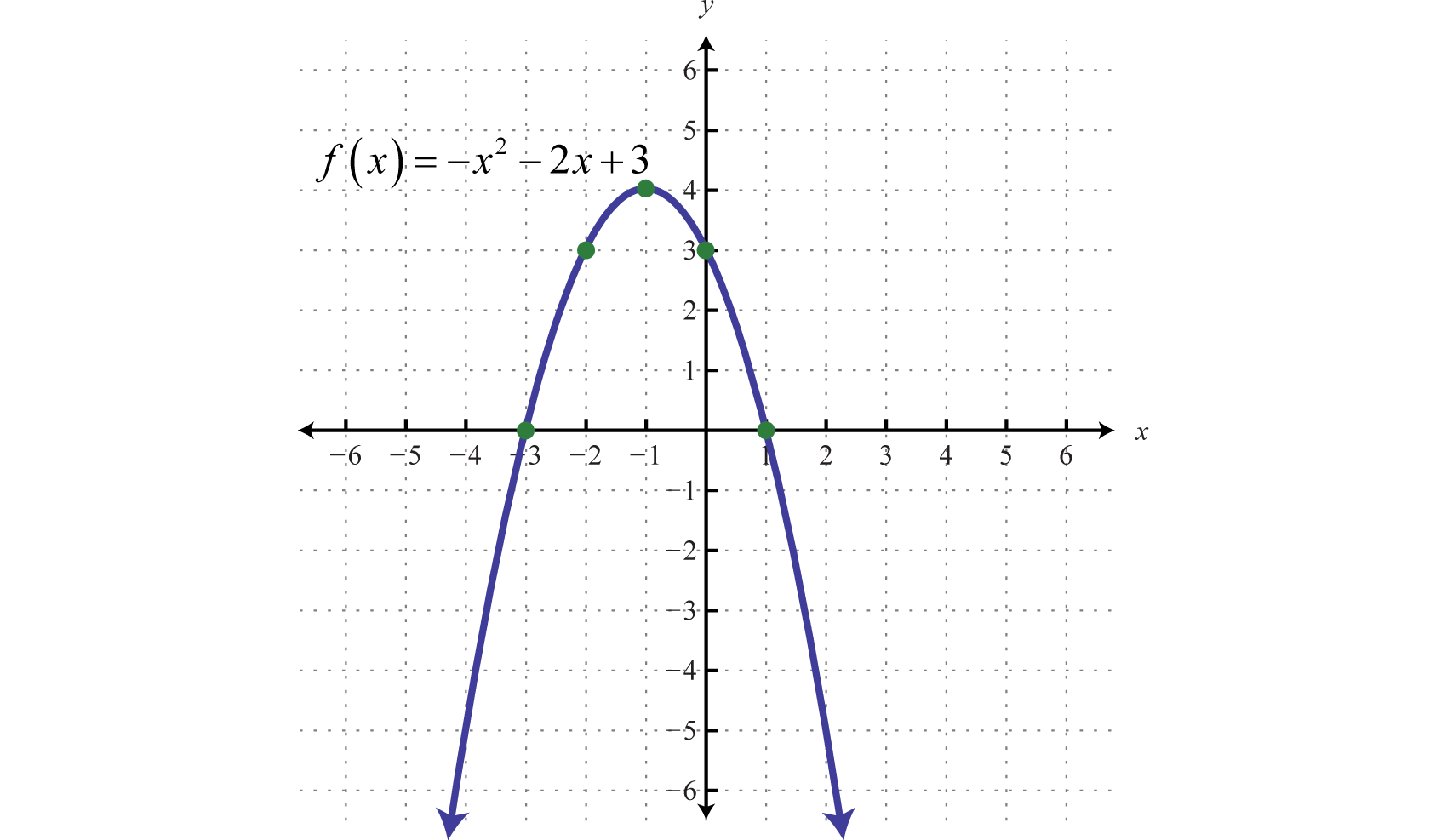 example of a function on a graph