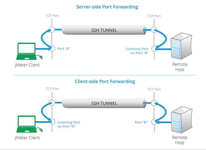 google cloud server port forwarding example