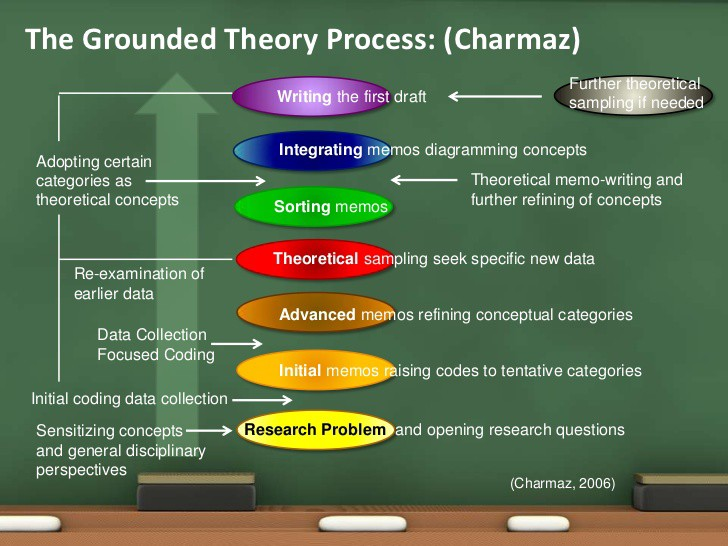 grounded theory qualitative research example