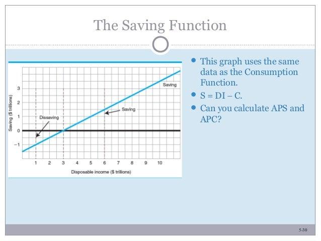 how to calculate autonomous consumption example