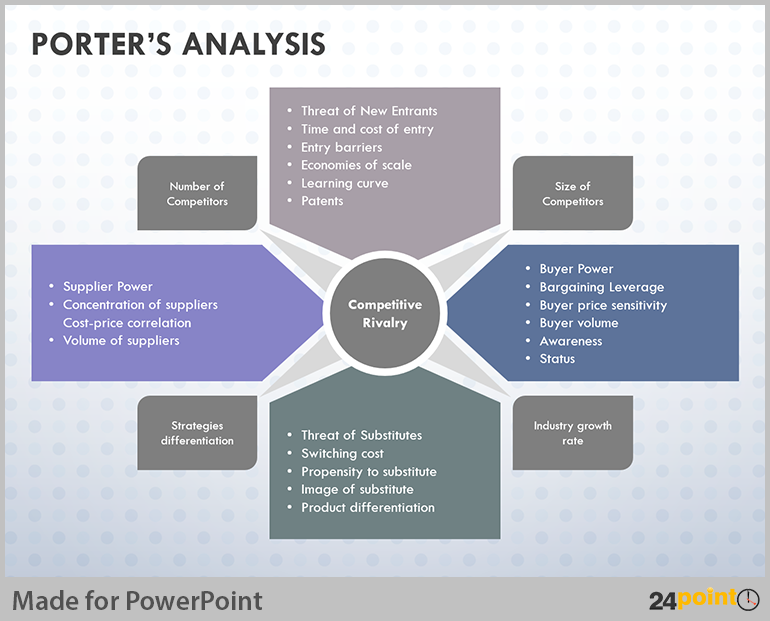 industry and competitive analysis example