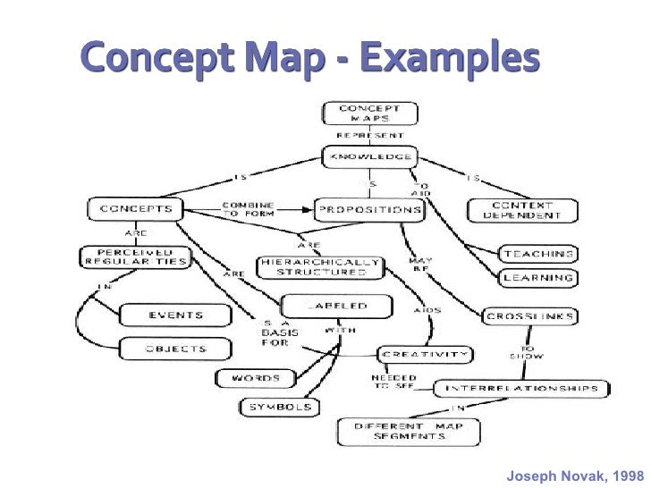mental health concept map example