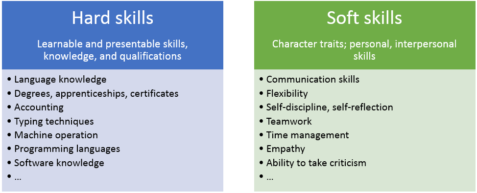operating a computer is an example of a soft skill