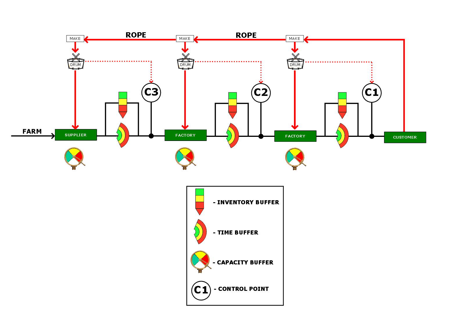 supply chain value stream mapping example