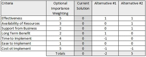 what is selection criteria example